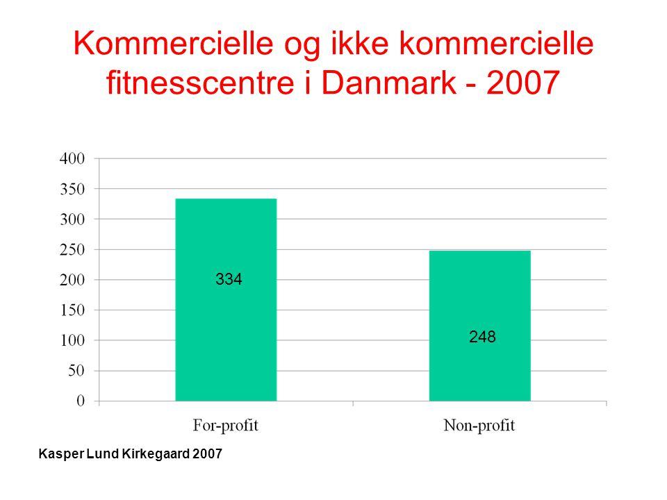 Kommercielle og ikke kommercielle fitnesscentre i Danmark - 2007 334 248 Kasper Lund Kirkegaard 2007