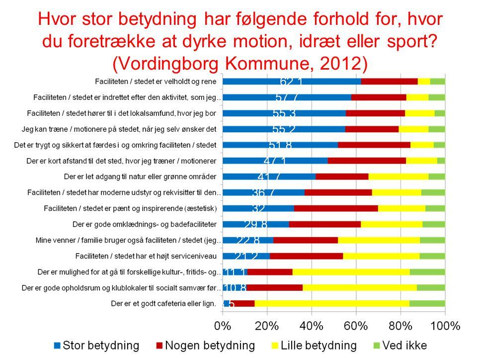 Hvor stor betydning har følgende forhold for, hvor du foretrække at dyrke motion, idræt eller sport? (Vordingborg Kommune, 2012)