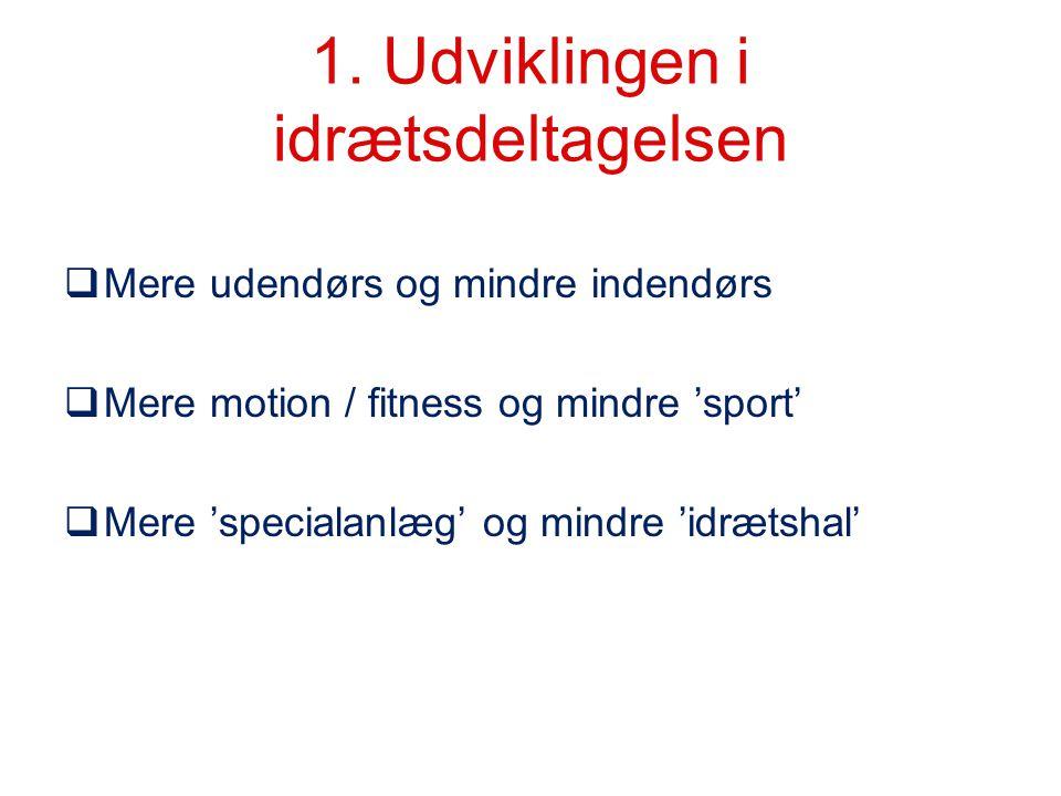 1. Udviklingen i idrætsdeltagelsen  Mere udendørs og mindre indendørs  Mere motion / fitness og mindre 'sport'  Mere 'specialanlæg' og mindre 'idræ