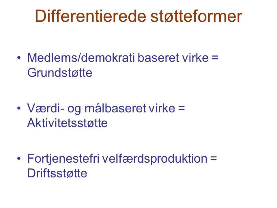Differentierede støtteformer •Medlems/demokrati baseret virke = Grundstøtte •Værdi- og målbaseret virke = Aktivitetsstøtte •Fortjenestefri velfærdspro