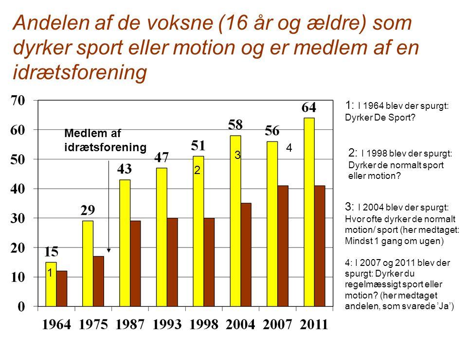De mindst dyrkede idræts- og motionsvaner i Danmark i 2011(pct.)
