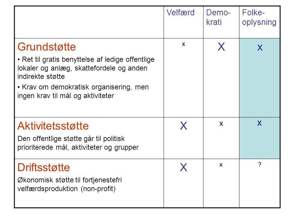 VelfærdDemo- krati Folke- oplysning Grundstøtte • Ret til gratis benyttelse af ledige offentlige lokaler og anlæg, skattefordele og anden indirekte st