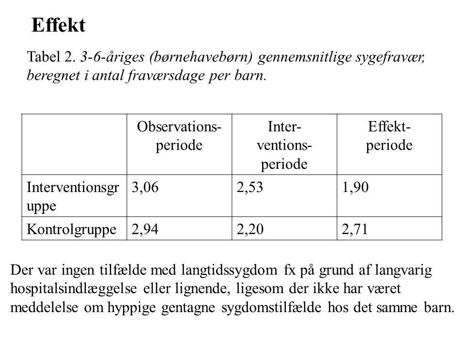 Tabel 2. 3-6-åriges (børnehavebørn) gennemsnitlige sygefravær, beregnet i antal fraværsdage per barn. Observations- periode Inter- ventions- periode E