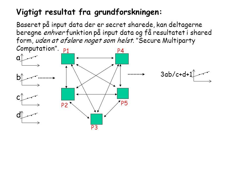 Vigtigt resultat fra grundforskningen: Baseret på input data der er secret sharede, kan deltagerne beregne enhver funktion på input data og få resultatet i shared form, uden at afsløre noget som helst.