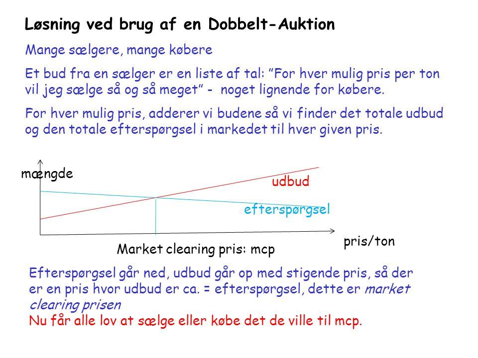 Løsning ved brug af en Dobbelt-Auktion Mange sælgere, mange købere Et bud fra en sælger er en liste af tal: For hver mulig pris per ton vil jeg sælge så og så meget - noget lignende for købere.