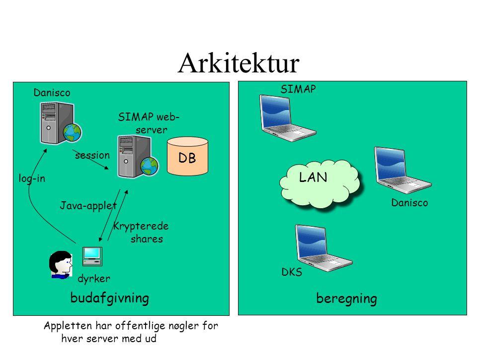 Arkitektur DB budafgivning beregning SIMAP DKS Danisco LAN Danisco SIMAP web- server dyrker Java-applet Krypterede shares log-in session Appletten har offentlige nøgler for hver server med ud