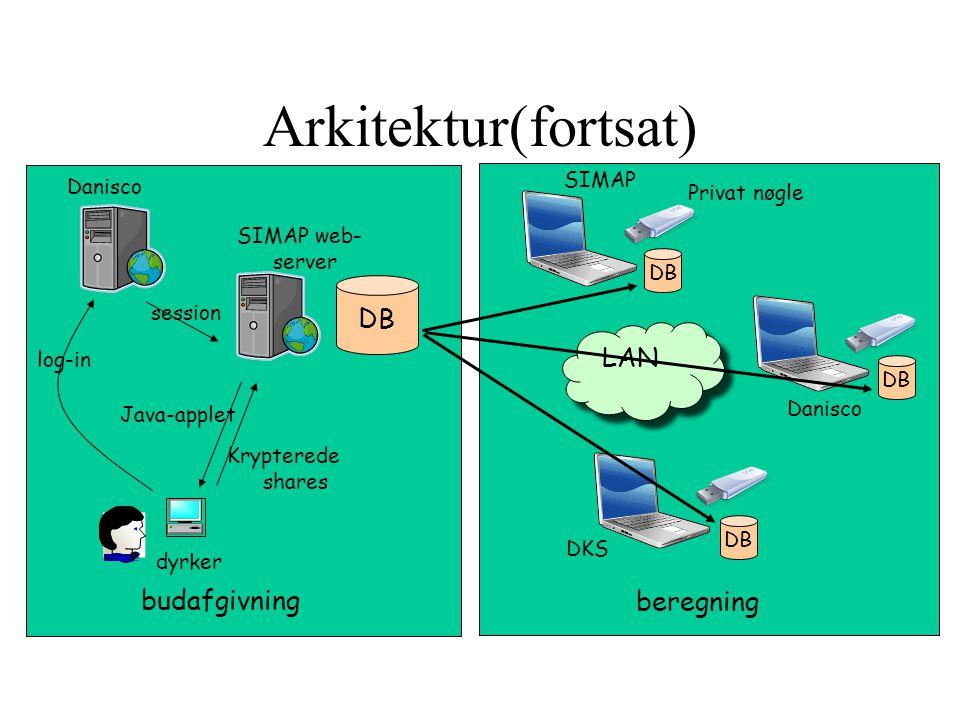 Arkitektur(fortsat) DB budafgivning beregning SIMAP DKS Danisco LAN Danisco SIMAP web- server dyrker Java-applet Krypterede shares log-in session Privat nøgle