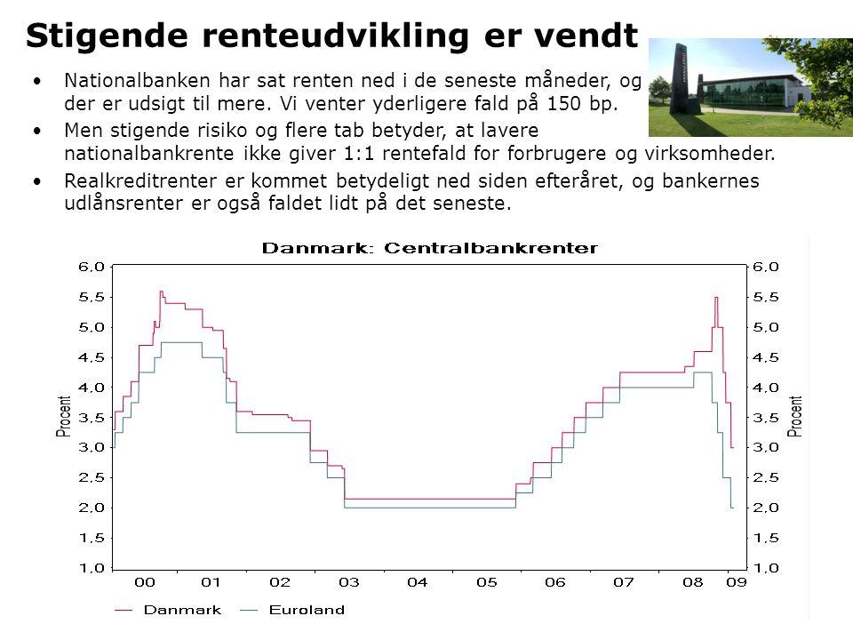 Stigende renteudvikling er vendt •Nationalbanken har sat renten ned i de seneste måneder, og der er udsigt til mere.