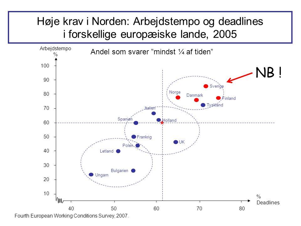 Arbejdstempo % % Deadlines Sverige 10 20 30 40 50 4050607080 60 70 80 90 100 Finland Tyskland Danmark Norge Italien Holland UK Frankrig Spanien Polen