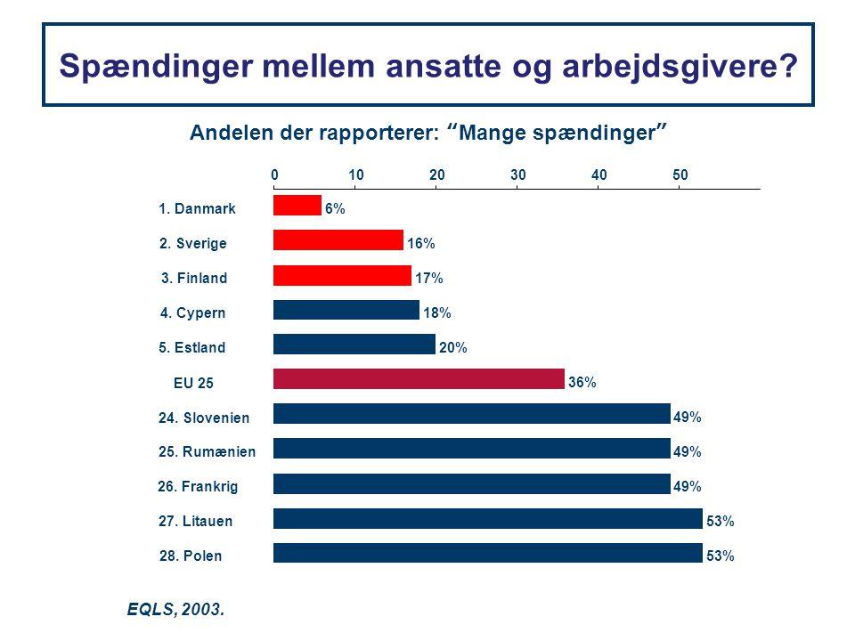 """Spændinger mellem ansatte og arbejdsgivere? EQLS, 2003. Andelen der rapporterer: """"Mange spændinger"""" 6% 16% 17% 18% 20% 36% 49% 53% 01020304050 1. Danm"""