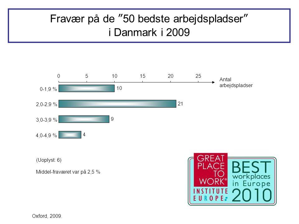 """10 21 9 4 0510152025 0-1,9 % 2,0-2,9 % 3,0-3,9 % 4,0-4,9 % Antal arbejdspladser Fravær på de """"50 bedste arbejdspladser"""" i Danmark i 2009 Oxford, 2009."""