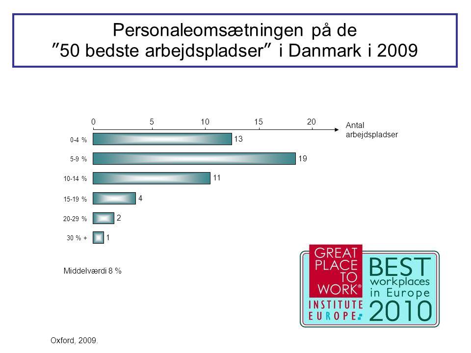 """13 19 11 4 2 1 05101520 0-4 % 5-9 % 10-14 % 15-19 % 20-29 % 30 % + Antal arbejdspladser Personaleomsætningen på de """"50 bedste arbejdspladser"""" i Danmar"""
