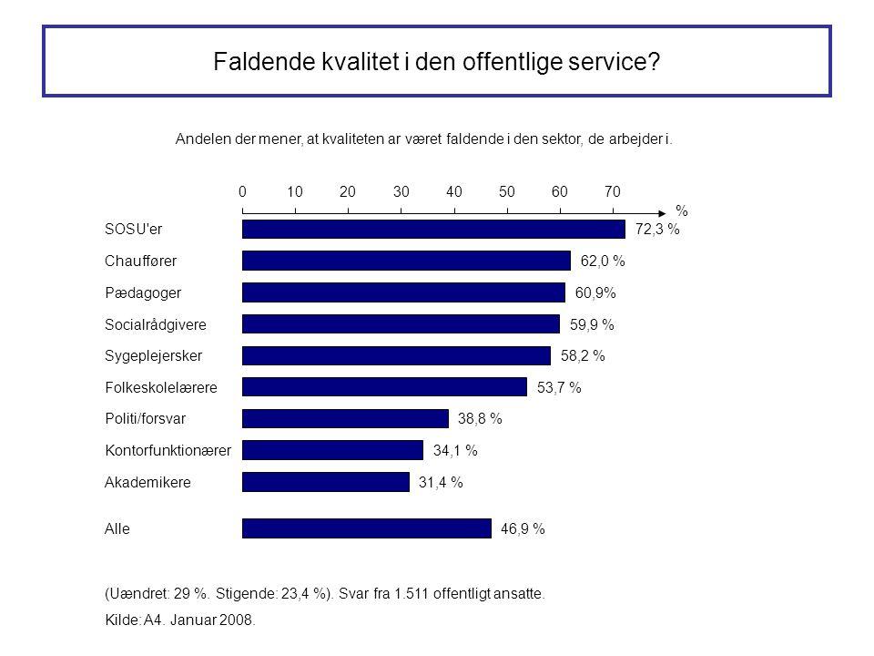 Faldende kvalitet i den offentlige service? Kilde: A4. Januar 2008. (Uændret: 29 %. Stigende: 23,4 %). Svar fra 1.511 offentligt ansatte. 72,3 % 62,0