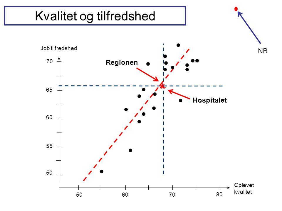 Job tilfredshed 65 60 55 50 60 70 80 Oplevet kvalitet Kvalitet og tilfredshed Regionen 70 Hospitalet NB