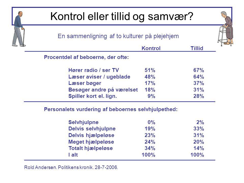 En sammenligning af to kulturer på plejehjem Rold Andersen. Politikens kronik. 28-7-2006. Kontrol eller tillid og samvær? Procentdel af beboerne, der