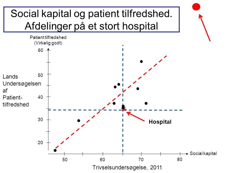 Patient tilfredshed (Virkelig godt) 50 40 30 20 50 60 70 80 Social kapital Social kapital og patient tilfredshed. Afdelinger på et stort hospital Hosp