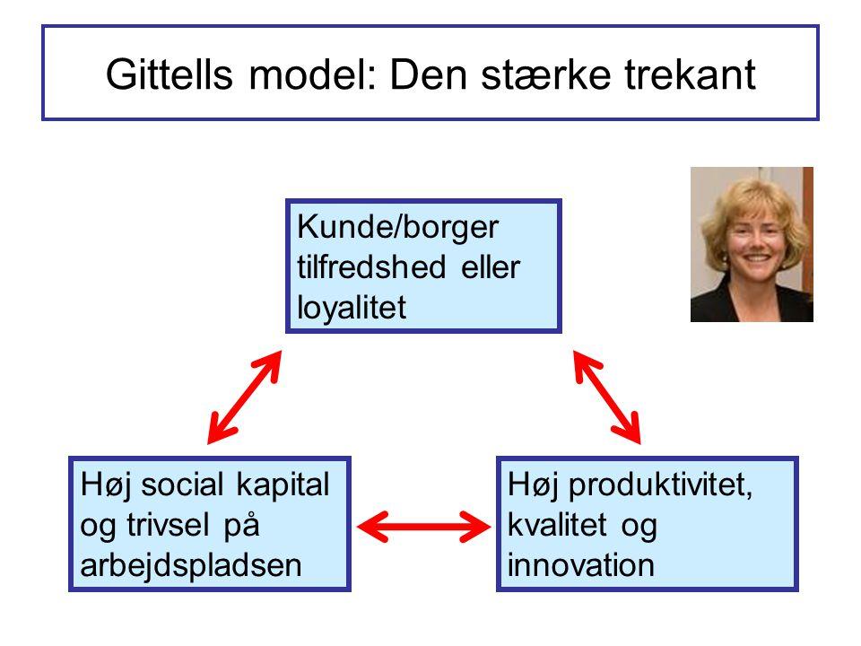 Gittells model: Den stærke trekant Kunde/borger tilfredshed eller loyalitet Høj social kapital og trivsel på arbejdspladsen Høj produktivitet, kvalite