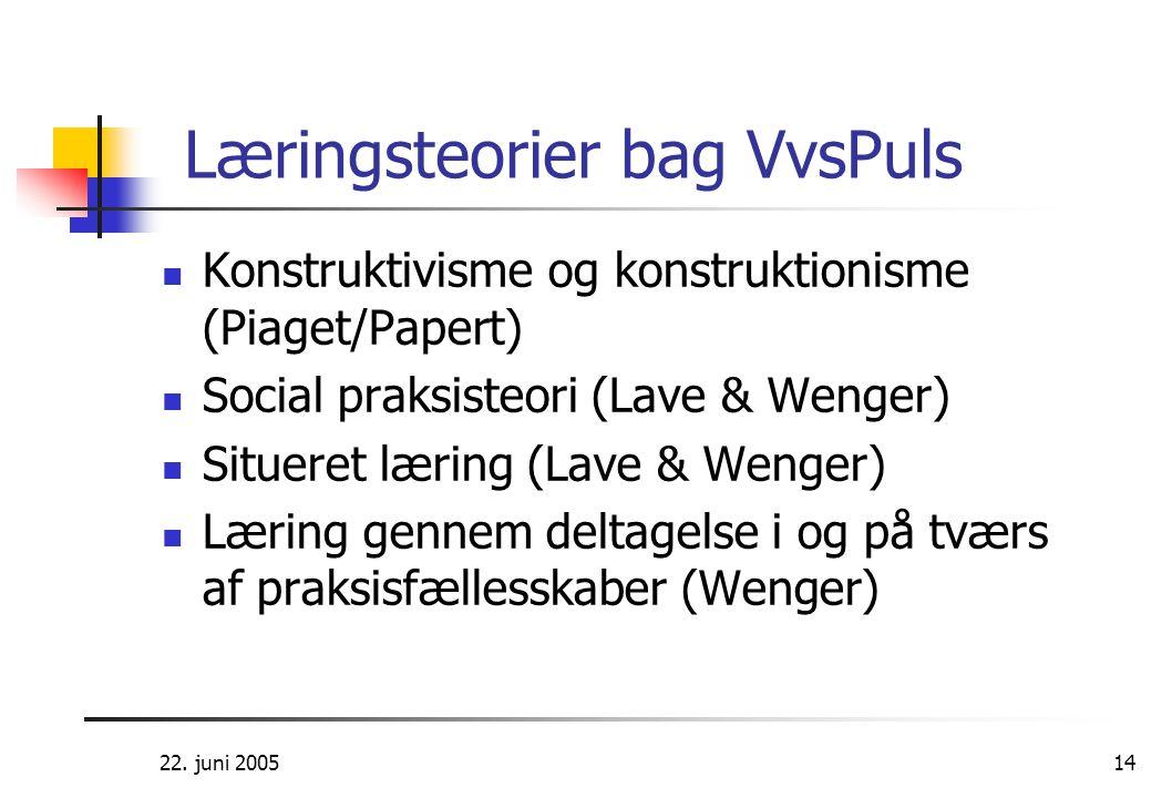 22. juni 200514 Læringsteorier bag VvsPuls  Konstruktivisme og konstruktionisme (Piaget/Papert)  Social praksisteori (Lave & Wenger)  Situeret læri