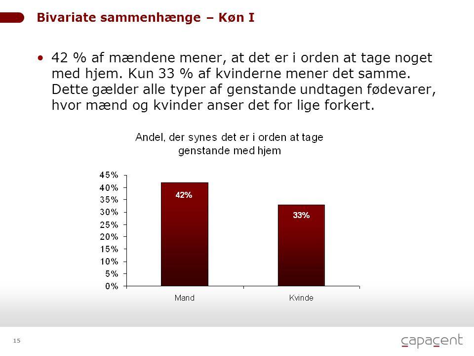 15 Bivariate sammenhænge – Køn I • 42 % af mændene mener, at det er i orden at tage noget med hjem. Kun 33 % af kvinderne mener det samme. Dette gælde