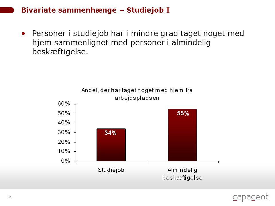 31 • Personer i studiejob har i mindre grad taget noget med hjem sammenlignet med personer i almindelig beskæftigelse. Bivariate sammenhænge – Studiej