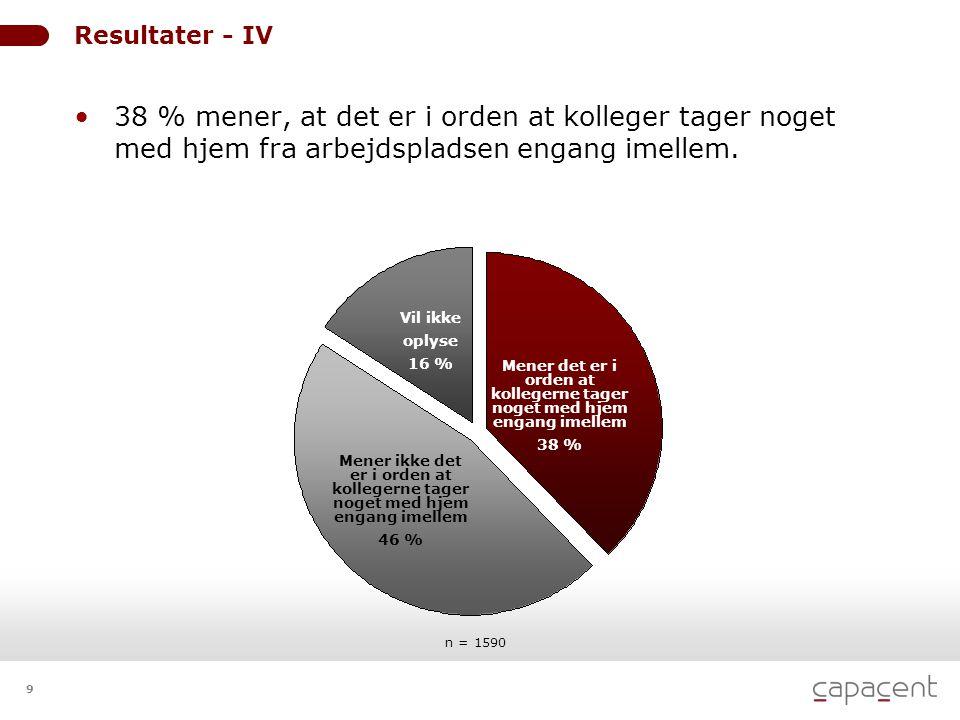 9 Resultater - IV • 38 % mener, at det er i orden at kolleger tager noget med hjem fra arbejdspladsen engang imellem. n = 1590 Mener det er i orden at