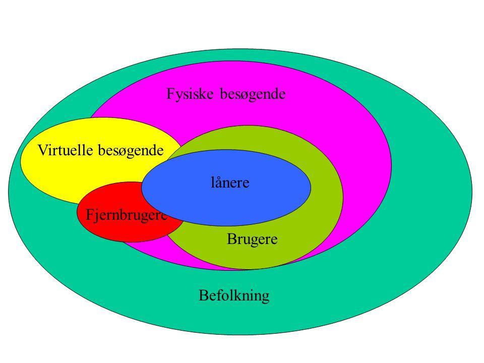 Måleforudsætninger •Et klart teoretisk defineret begreb •Begrebets dimensioner •Begrebet skal kunne operationaliseres gennem en måleoperation •Indikat
