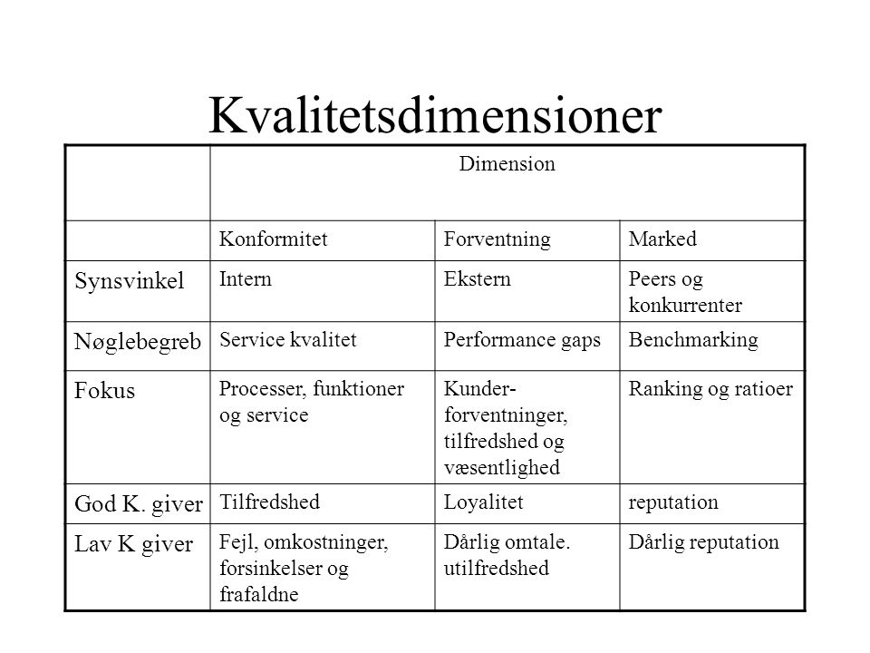 Kvalitetsdimensioner Dimension KonformitetForventningMarked Synsvinkel InternEksternPeers og konkurrenter Nøglebegreb Service kvalitetPerformance gapsBenchmarking Fokus Processer, funktioner og service Kunder- forventninger, tilfredshed og væsentlighed Ranking og ratioer God K.