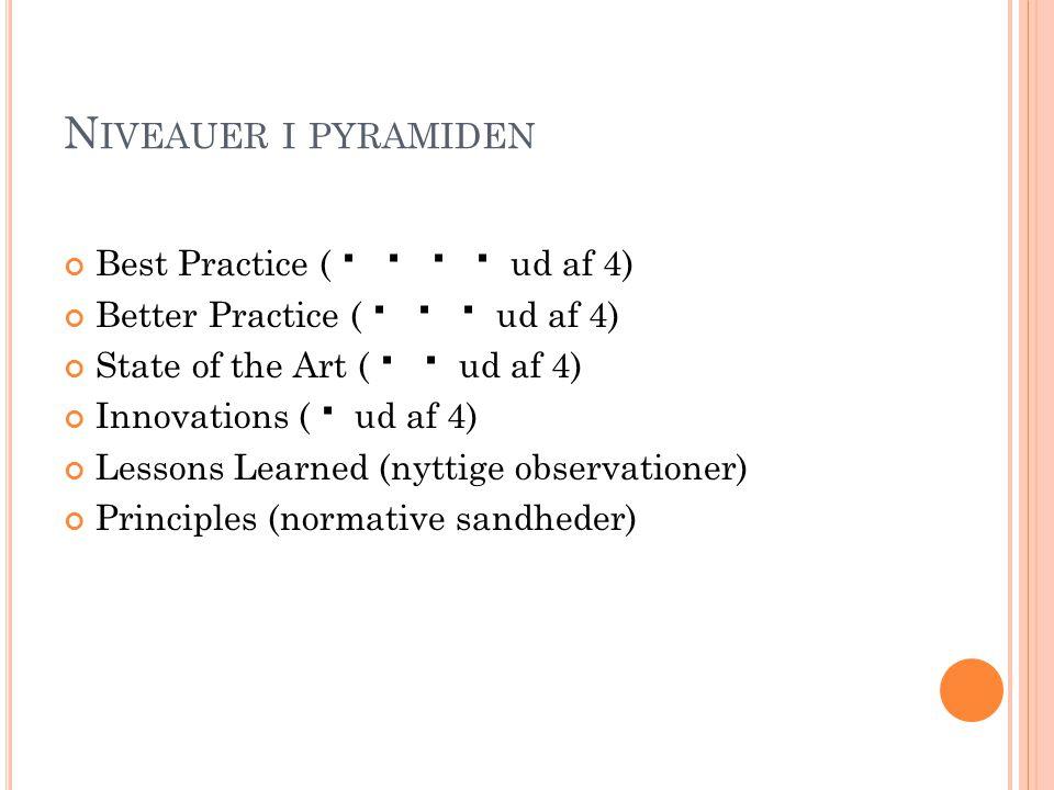 N IVEAUER I PYRAMIDEN Best Practice (     ud af 4) Better Practice (    ud af 4) State of the Art (   ud af 4) Innovations (  ud af 4) Lesso