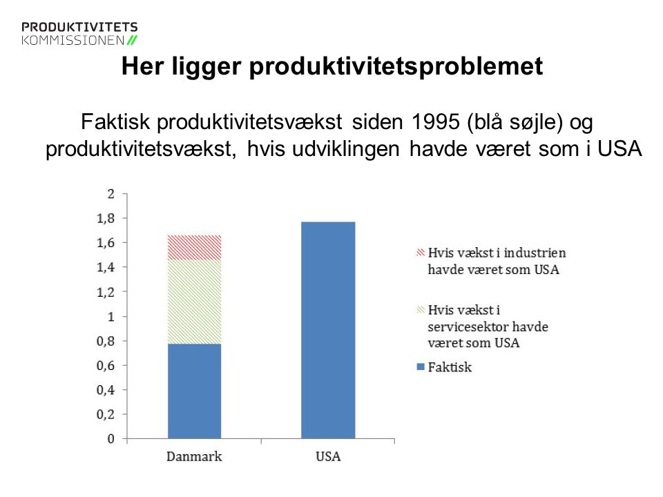 Tekstslide med bullets Brug 'Forøge / Formindske indryk' for at skifte mellem de forskellige niveauer Tekstslide med bullets Brug 'Forøge / Formindske indryk' for at skifte mellem de forskellige niveauer Her ligger produktivitetsproblemet Faktisk produktivitetsvækst siden 1995 (blå søjle) og produktivitetsvækst, hvis udviklingen havde været som i USA