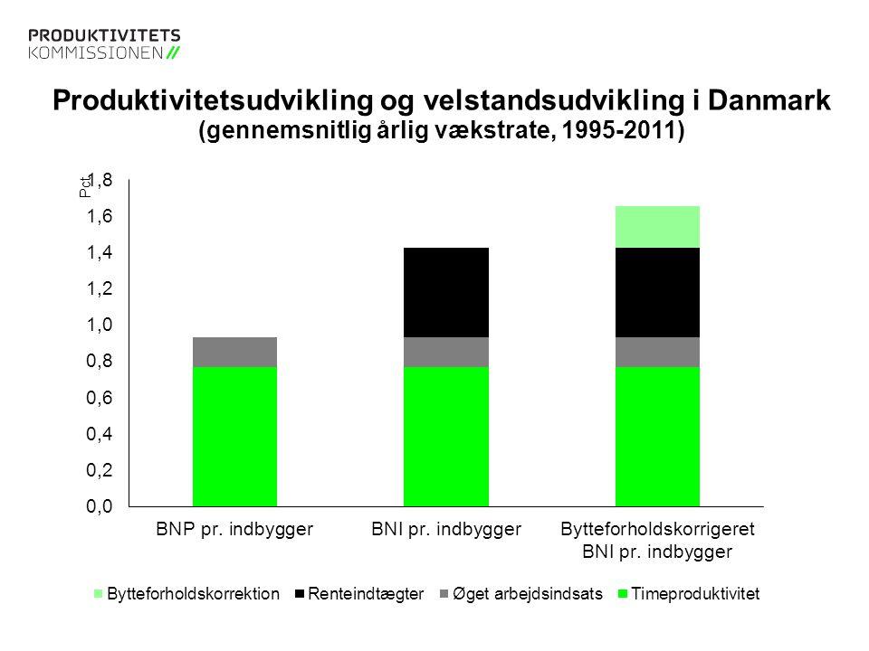 Tekstslide med bullets Brug 'Forøge / Formindske indryk' for at skifte mellem de forskellige niveauer Tekstslide med bullets Brug 'Forøge / Formindske indryk' for at skifte mellem de forskellige niveauer Produktivitetsudvikling og velstandsudvikling i Danmark (gennemsnitlig årlig vækstrate, 1995-2011)