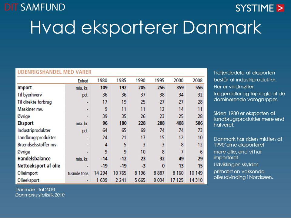 Hvad eksporterer Danmark Trefjerdedele af eksporten består af industriprodukter. Her er vindmøller, lægemidler og tøj nogle af de dominerende varegrup