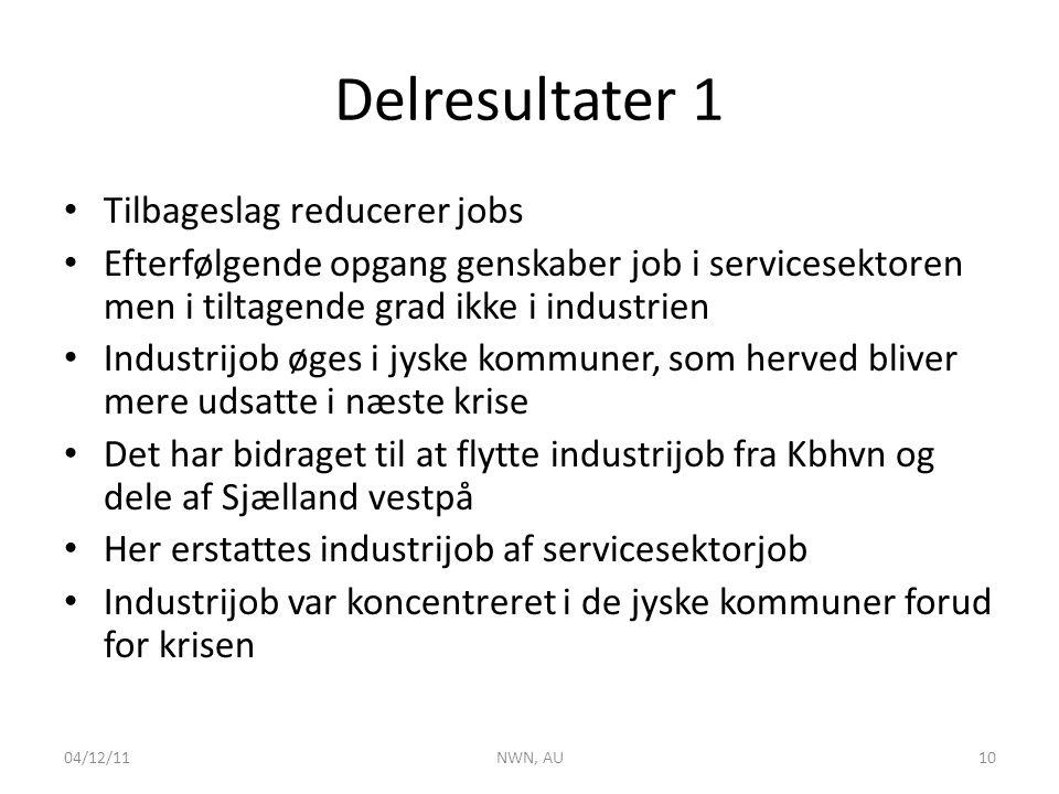 Delresultater 1 • Tilbageslag reducerer jobs • Efterfølgende opgang genskaber job i servicesektoren men i tiltagende grad ikke i industrien • Industrijob øges i jyske kommuner, som herved bliver mere udsatte i næste krise • Det har bidraget til at flytte industrijob fra Kbhvn og dele af Sjælland vestpå • Her erstattes industrijob af servicesektorjob • Industrijob var koncentreret i de jyske kommuner forud for krisen 04/12/11NWN, AU10