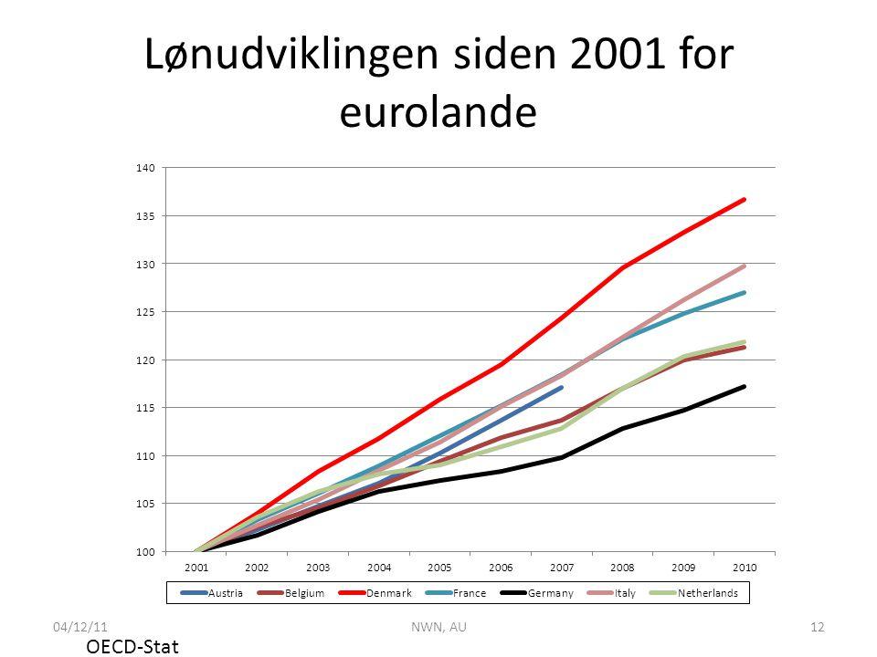 Lønudviklingen siden 2001 for eurolande OECD-Stat 04/12/11NWN, AU12