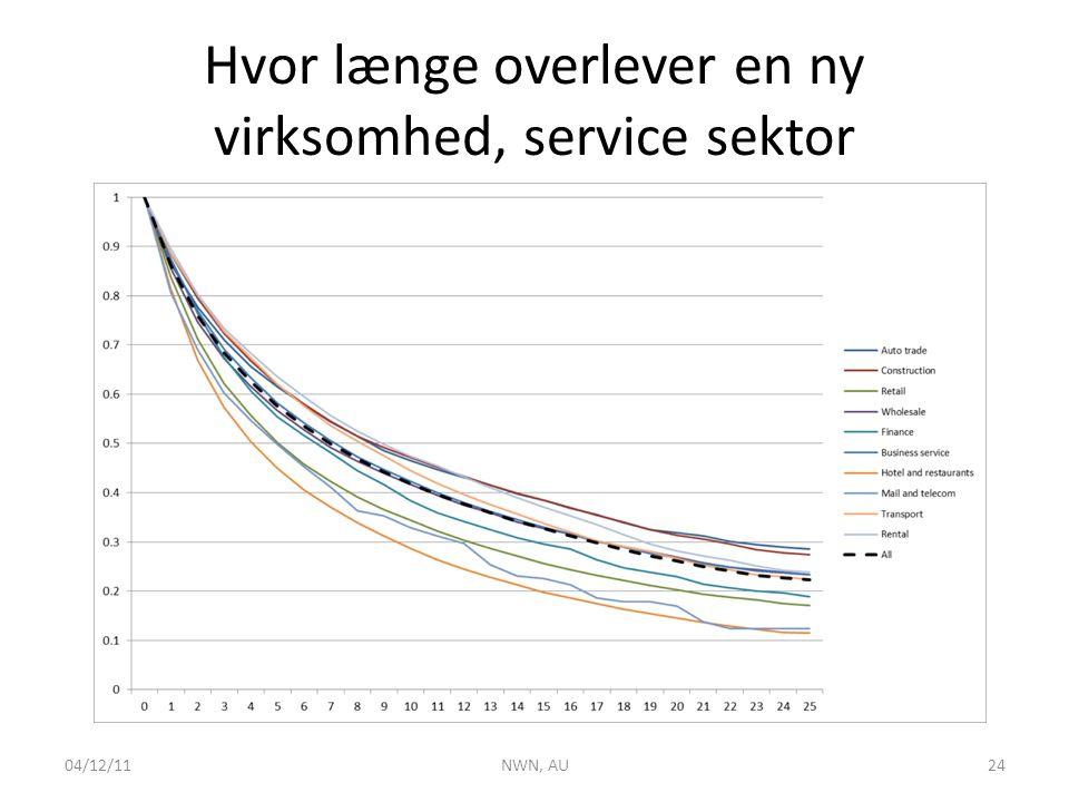 Hvor længe overlever en ny virksomhed, service sektor 04/12/11NWN, AU24