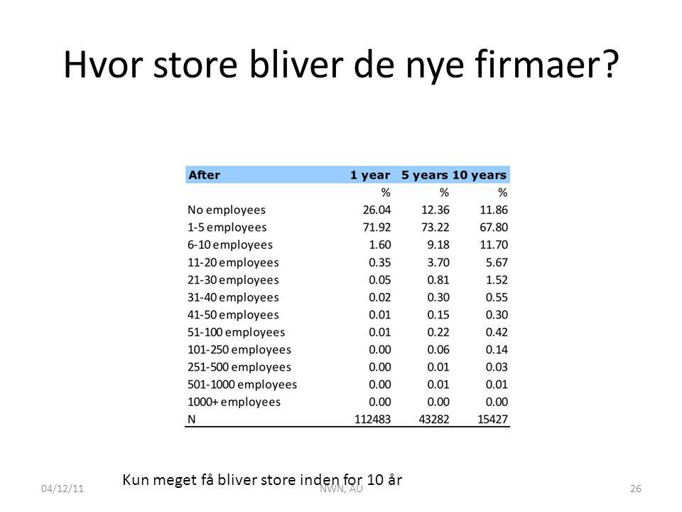 Hvor store bliver de nye firmaer Kun meget få bliver store inden for 10 år 04/12/11NWN, AU26