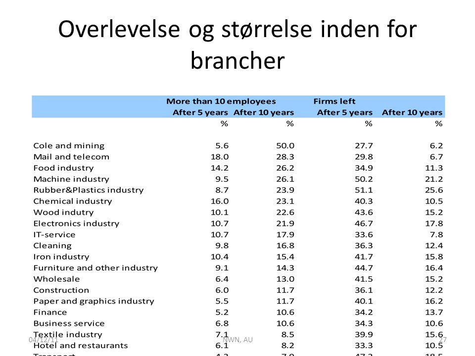 Overlevelse og størrelse inden for brancher 04/12/11NWN, AU27