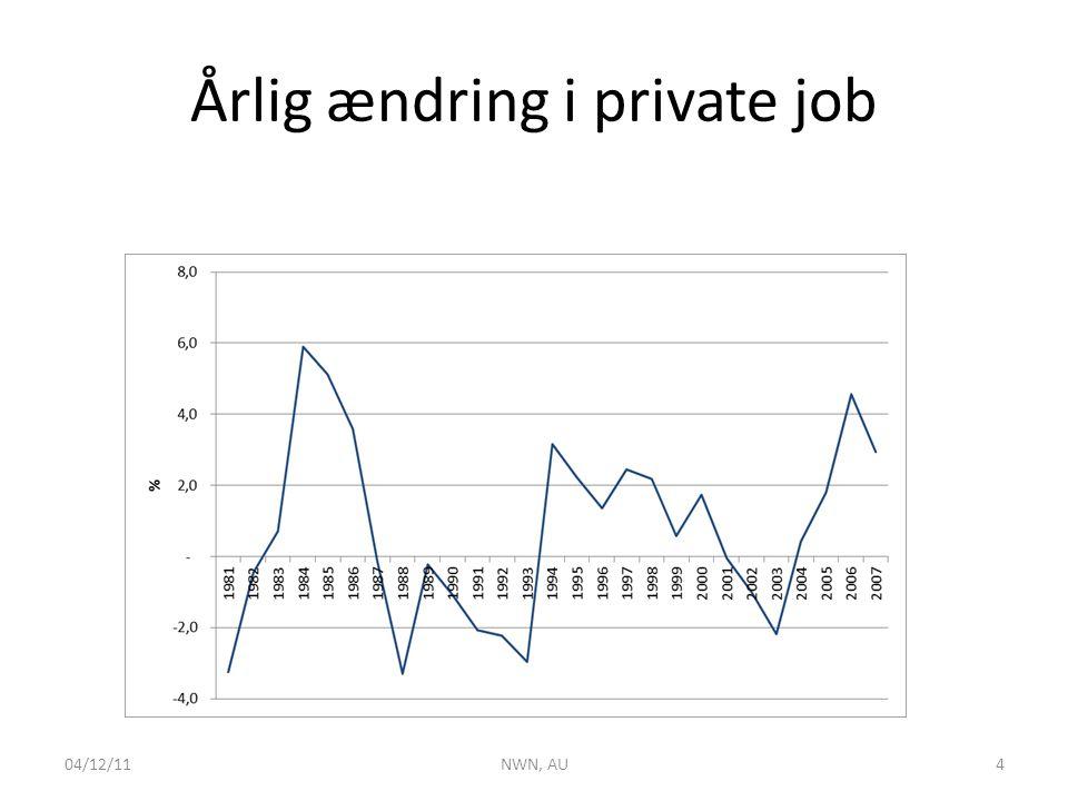 Årlig ændring i private job 04/12/11NWN, AU4
