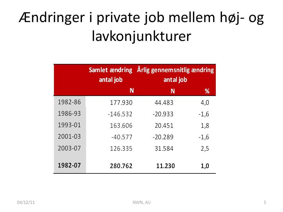 Ændringer i private job mellem høj- og lavkonjunkturer 04/12/11NWN, AU5