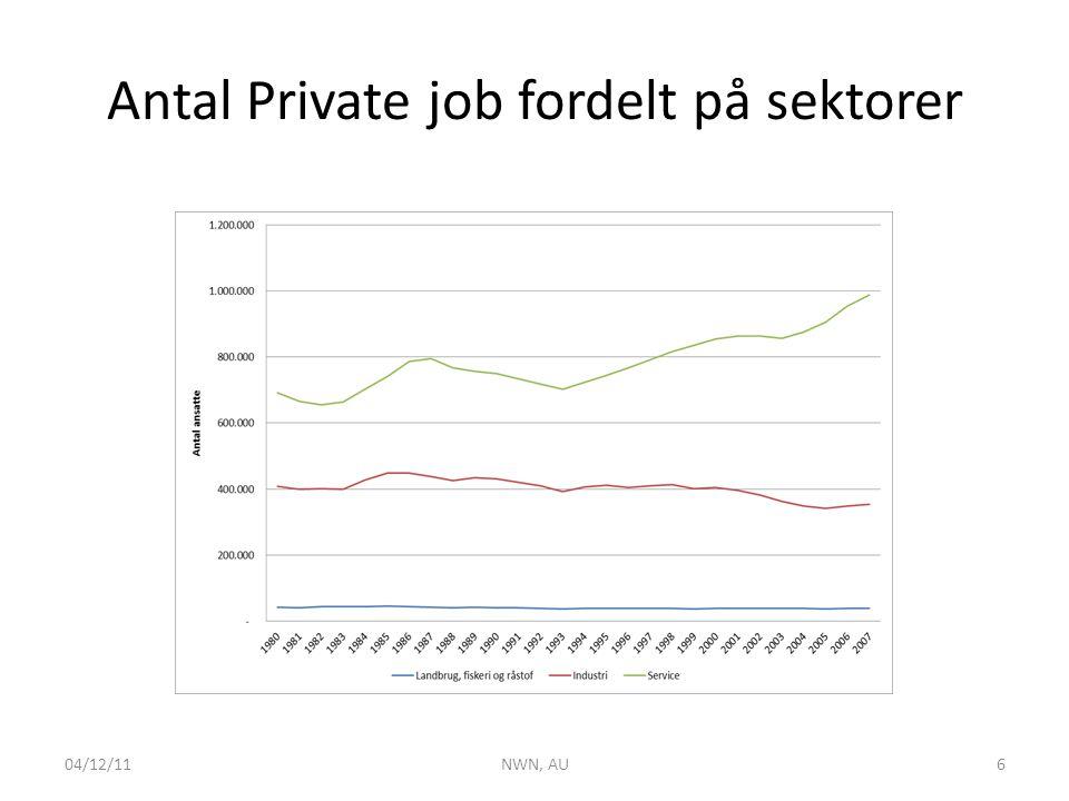 Antal Private job fordelt på sektorer 04/12/11NWN, AU6