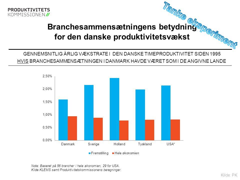 Tekstslide med bullets Brug 'Forøge / Formindske indryk' for at skifte mellem de forskellige niveauer Branchesammensætningens betydning for den danske produktivitetsvækst GENNEMSNITLIG ÅRLIG VÆKSTRATE I DEN DANSKE TIMEPRODUKTIVITET SIDEN 1995 HVIS BRANCHESAMMENSÆTNINGEN I DANMARK HAVDE VÆRET SOM I DE ANGIVNE LANDE Note: Baseret på 56 brancher i hele økonomien, 29 for USA.