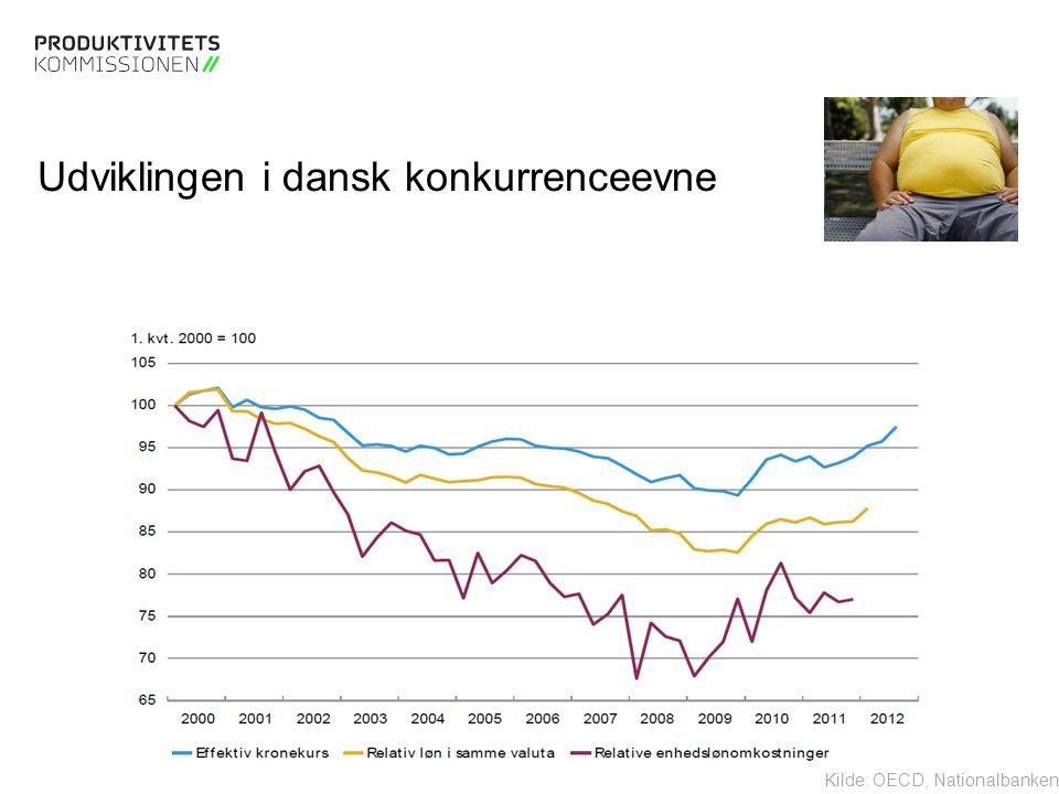Tekstslide med bullets Brug 'Forøge / Formindske indryk' for at skifte mellem de forskellige niveauer Udviklingen i dansk konkurrenceevne Kilde: OECD, Nationalbanken