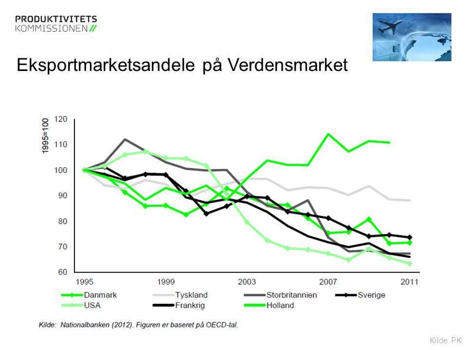 Tekstslide med bullets Brug 'Forøge / Formindske indryk' for at skifte mellem de forskellige niveauer Eksportmarketsandele på Verdensmarket Kilde: PK