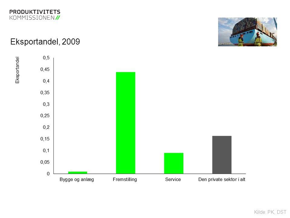 Tekstslide med bullets Brug 'Forøge / Formindske indryk' for at skifte mellem de forskellige niveauer Eksportandel, 2009 Kilde: PK, DST