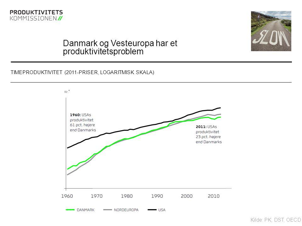 Tekstslide med bullets Brug 'Forøge / Formindske indryk' for at skifte mellem de forskellige niveauer Danmark og Vesteuropa har et produktivitetsproblem TIMEPRODUKTIVITET (2011-PRISER, LOGARITMISK SKALA) Kilde: PK, DST, OECD