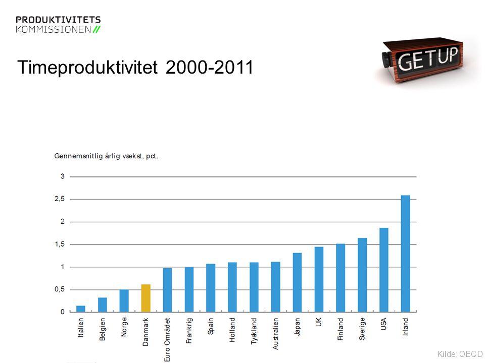 Tekstslide med bullets Brug 'Forøge / Formindske indryk' for at skifte mellem de forskellige niveauer Timeproduktivitet 2000-2011 Kilde: OECD