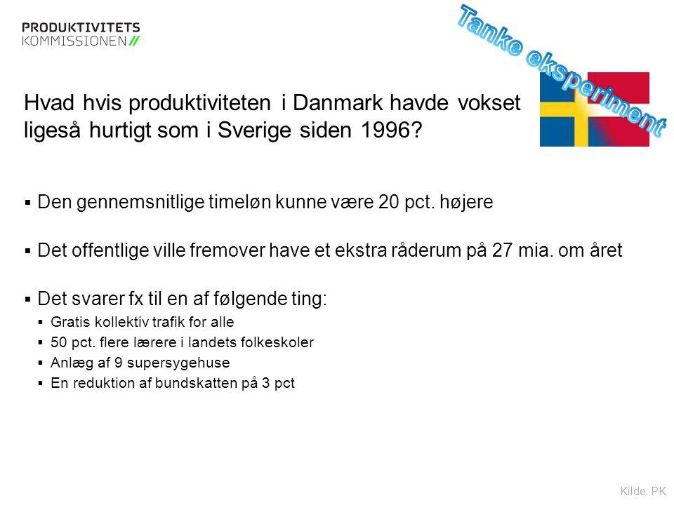 Tekstslide med bullets Brug 'Forøge / Formindske indryk' for at skifte mellem de forskellige niveauer Hvad hvis produktiviteten i Danmark havde vokset ligeså hurtigt som i Sverige siden 1996.