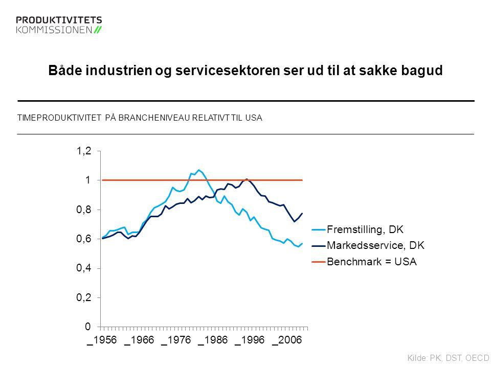 Tekstslide med bullets Brug 'Forøge / Formindske indryk' for at skifte mellem de forskellige niveauer Både industrien og servicesektoren ser ud til at sakke bagud TIMEPRODUKTIVITET PÅ BRANCHENIVEAU RELATIVT TIL USA Kilde: PK, DST, OECD
