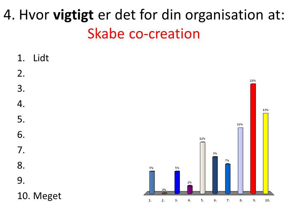 4.Hvor vigtigt er det for din organisation at: Skabe co-creation 1.Lidt 2.