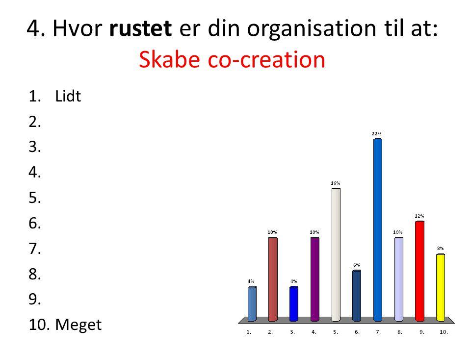 4.Hvor rustet er din organisation til at: Skabe co-creation 1.Lidt 2.