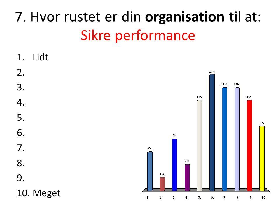 7.Hvor rustet er din organisation til at: Sikre performance 1.Lidt 2.